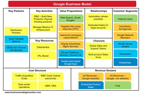what is a business model business model canvas examples bmimatters
