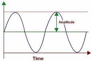 Module 3: Waves and the Electromagnetic Spectrum - Natural ...