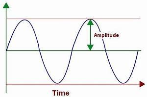 Amplitude of a Wave, Amplitude of a Sound Wave | Physics ...