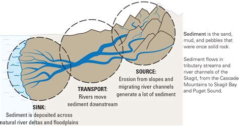 Diagram Of To sediment diagram from source to sink