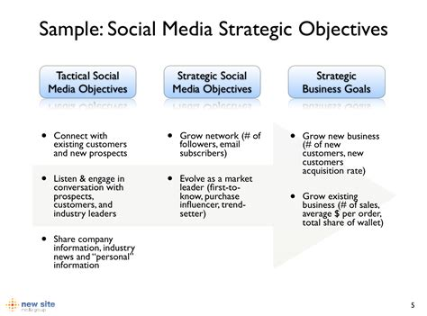define your company s social media strategic business