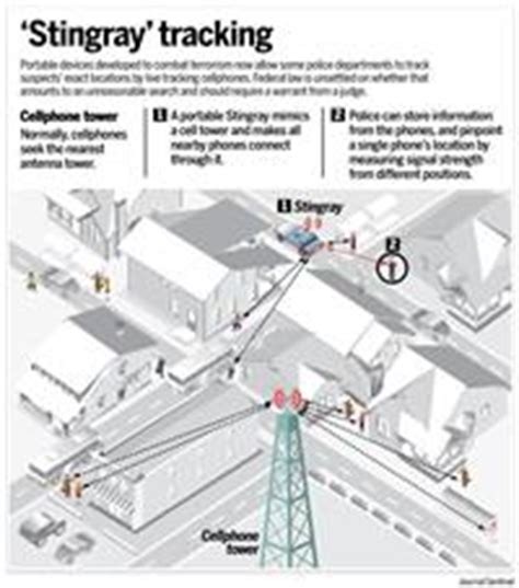 stingray phone tracker groups decry milwaukee s warrantless use of