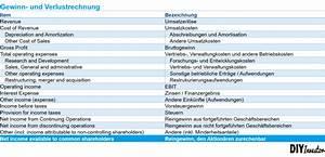 Guv Rechnung Beispiel : guv gewinn und verlustrechnung diy investor ~ Haus.voiturepedia.club Haus und Dekorationen