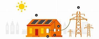 Metering Solar Works Does