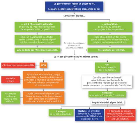 modèle de fiche de procédure administrative f 233 vrier 2013 page 2 barbara romagnan