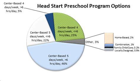 start program facts fiscal year 2016 eclkc 590   2016 preschool program