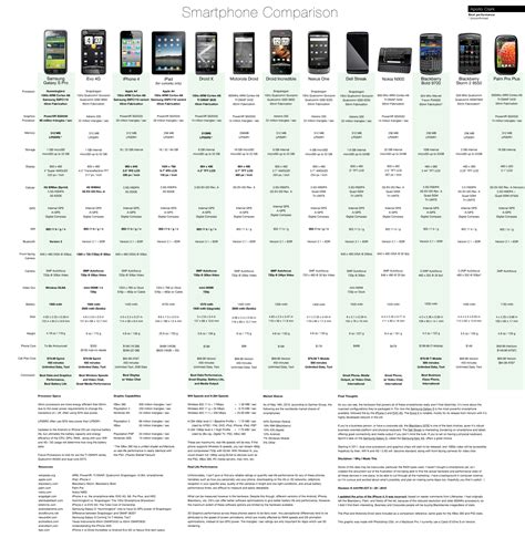 android phone comparison hardware comparison iphone 4s blackberry bold the