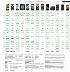Hardware Comparison: iPhone 4S, Blackberry Bold & the ...