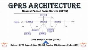 Gprs Architecture In Hindi  Ud83d Ude42
