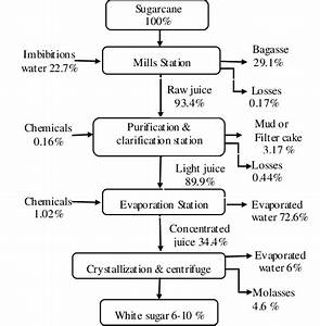 Process Flow Diagram Of Sugar Processing