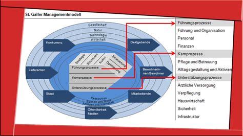 st galler managementmodell managementprozesse