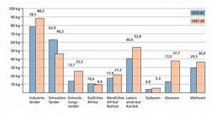 Studie zum Übergewicht : Rund um die Welt - Gesundheit - FAZ