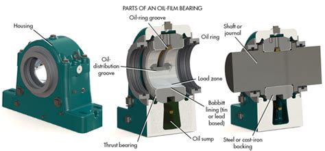 Detect oil-film bearing failure | Machine Design