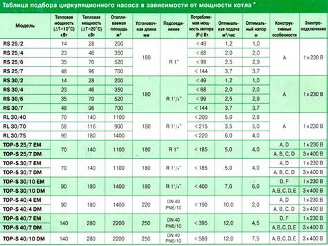 Как рассчитать систему отопления поэтапный план
