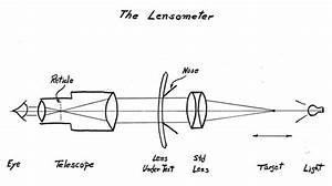 Ao Lensometer History