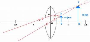 Draw A Ray Diagram And Show How A Convex Lens Is Used As A Magnifying Glass 2jppsyaa