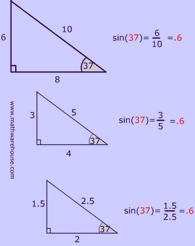 Sine, Cosine And Tangent Ratios Of A Triangle How To Write The Trig Ratios Of Right Triangles