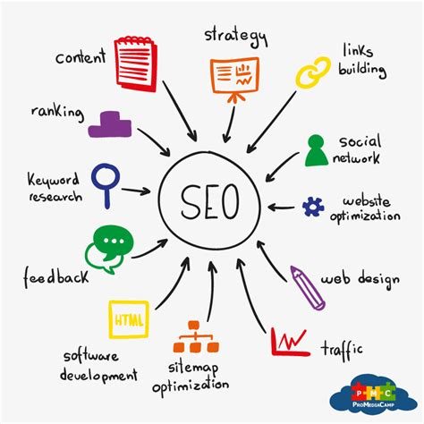 organic seo search engine optimization archives promediac is a