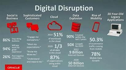 Transformation Disruption Digital Challenges Technology Business Cloud