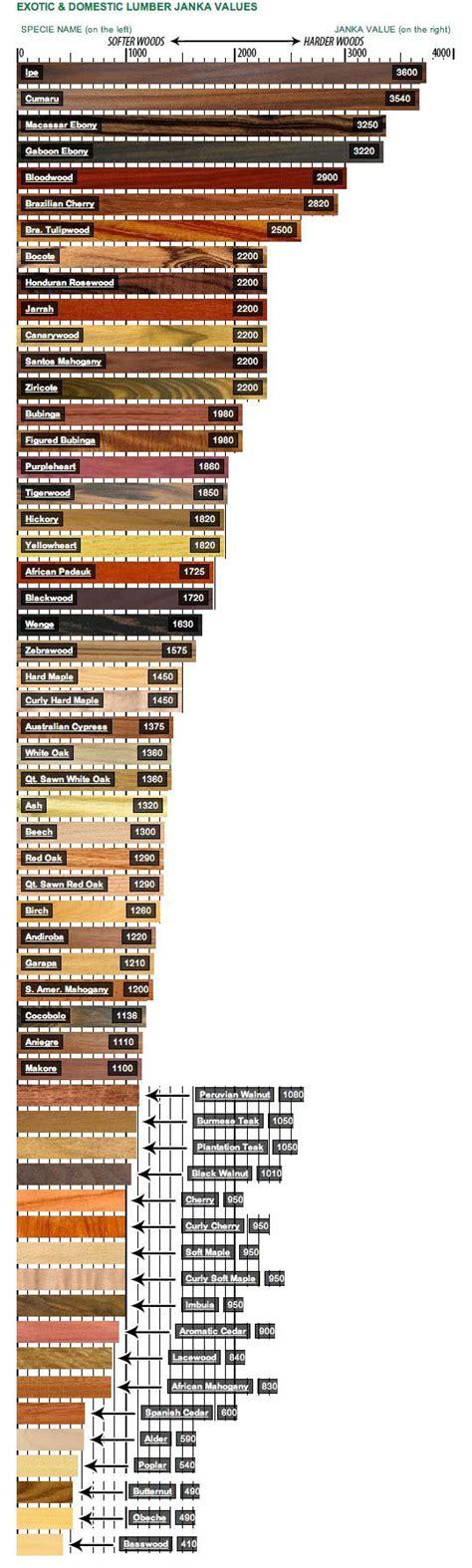 wood flooring hardness scale wood finishes