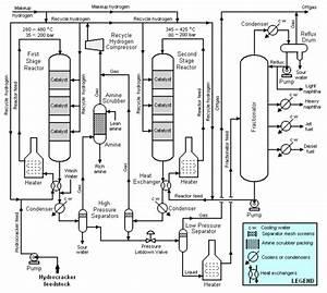 Hydrocracking - Encyclopedia Article