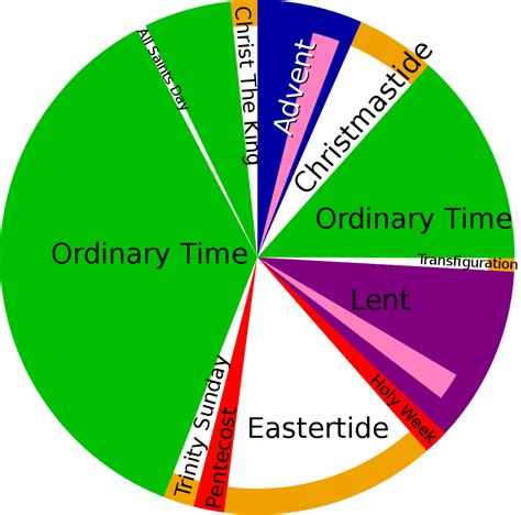 catholic colors file liturgical year svg wikimedia commons