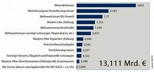 Auto Steuern Berechnen 2015 : automobilimporteure auto steuern ~ Themetempest.com Abrechnung