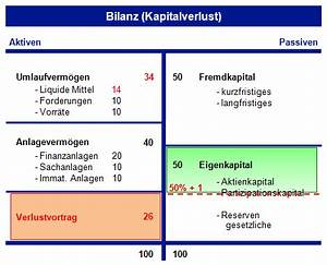 Kapitalerhöhung Berechnen : 12 8 2 kapitalverlust und sanierungsmassnahmen ~ Themetempest.com Abrechnung