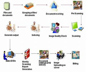 document management system capital business system pvt ltd With corporate electronic document management system
