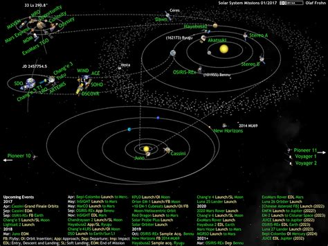 What The Solar System Diagram Olaf Frohn