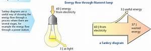 Energy  U0026 A Filament Lamp