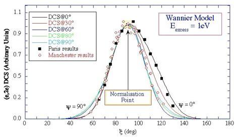 ee parameterisation   set  irreducible angular tensorial functions page prepared