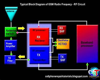Rf Diagram Circuit Phone Cell Repair Block