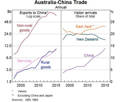 economic transition  china speeches rba