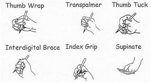 Efficient And Inefficient Grasp Patterns