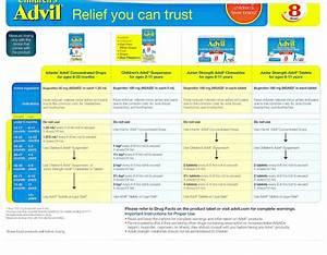 Advil Ibuprofen Dosing Dr Keith Ramsey Pediatrics