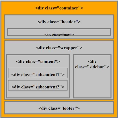 html div element working with semantic elements in html5 with layout