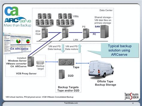 Enable Ca Arcserve To Store And Retrieve Backup Data To