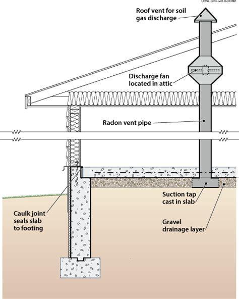 DOE Building Foundations Section 4 1 Radon