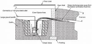 Crawl Space Sump Systems