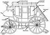 Stagecoach Concord Stagecoaches Wagon Coach Horse Drawn Western Undercarriage Wagons Covered Wells Fargo Plans Stage Giveaway Wooden Madera Diagram Toy sketch template