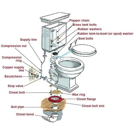 parts of kitchen faucet how to install a toilet