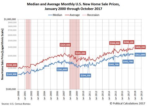 Average House Price In Us by A Spike In Average New U S Home Prices Seeking Alpha