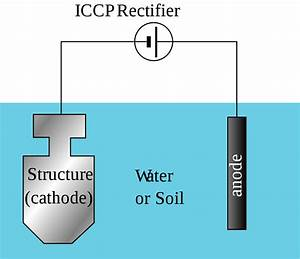 File Cathodic Protection Diagram Svg