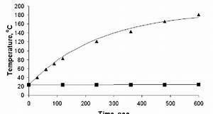 Phase Diagram Of Carbon Tetrachloride