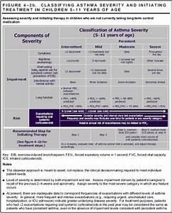 Asthma Classification And Treatment Chart Asthma Classification And Management For Children Age 5 To