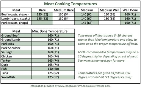 Meat Cooking Temperatures • Longbourn Farm