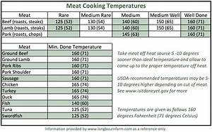 Meat Cooking Temperatures  U2022 Longbourn Farm