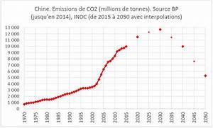 émissions De Co2 En France : le co2 la chine et ses engagements pour 2030 climato optimistes ~ Medecine-chirurgie-esthetiques.com Avis de Voitures