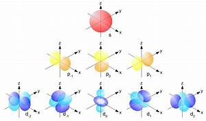 4 Quantum Numbers Of An Electron